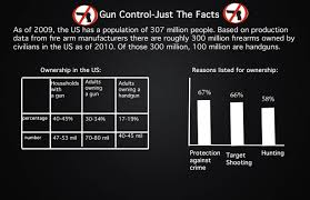 gun control pros and cons essay  gun control pros and cons essay
