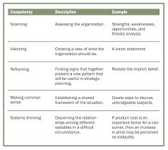 strategic thinking for transportation leaders article the strategic thinking for transportation leaders