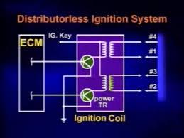 <b>Катушка зажигания</b> – типы, устройство, принцип работы
