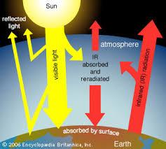 greenhouse effect on Earth    Kids Encyclopedia   Children     s
