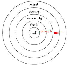 we now live in an era of global responsibility    my writing  one example of the expanding moral circle that peter singer describes in his essay  about