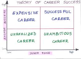 sm training management setting personal career goals as you see in the nice picture of career success theory there are four quadrants where each one shows different career state