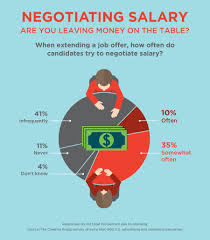 Questions to Ask When Negotiating Salary | The Creative Group ... negotiate salary when presented with a job offer. Negotiating_Salary