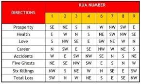 how to calculate your kua number calculate feng shui kua