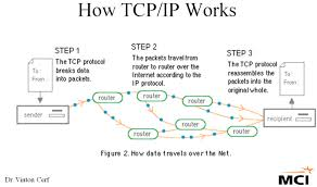 Image result for tcp/ip