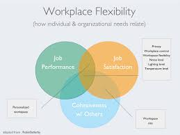 we need a better way to work blog according to the white house employees who have access to flexible workspaces schedules are happier healthier and stay at companies longer and yes this