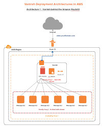 draw aws diagrams online using creately   createlycomplex aws diagrams