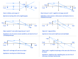 ray tracing diagram for convex lens   physics diagrams   physics    ray tracing diagram for convex lens