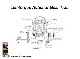 nrc course on motor operated valves and limitorque jpg rotork motor operated valve wiring diagram rotork 638 x 479