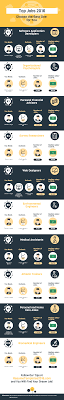 top jobs choose the best one for you infographic portal rate and share it