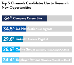 stats that prove the importance of career sites candidate research channels