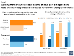 data note balancing on shaky ground women work and family 8648 low income working mothers have more responsibility fewer benefits figure 3