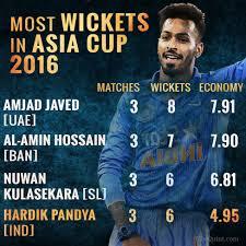 in stats hardik pandya  s t career and his impact in asia cup  photo the quintliju joseph