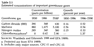 economic approaches to greenhouse warming table 2 1 shows the important ghgs recent and projected concentrations and the past and estimated future growth rates of major ghgs greenhouse gases