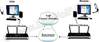 how does voip work  most voip frequently asked questionpc to pc call