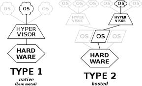 <b>Hypervisor</b> - Wikipedia