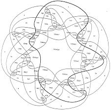 a survey of venn diagrams  examples of symmetric diagrams for small ngrünbaum    s non monotone symmetric diagram  in black and white