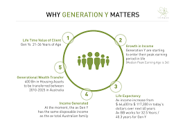 top reasons why generation y matter