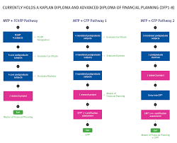 online diploma of financial planning become a financial adviser 000875 cfp pathways on website