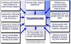 how to assess your group work skillsteamwork