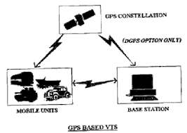 gps based vehicle tracking system   geospatial worldgps is used in vehicles for both tracking and navigation  tracking systems enable a base station to keep track of the vehicles  out the intervention of