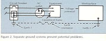 esd journal safe grouding obviously this is undesirable both for people and parts however a properly grounded piece of electrical equipment placed on a grounded worksurface