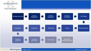 business plan creator Eventbrite
