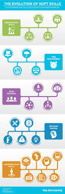 infographic the evolution of traditional soft skills the evolution of traditional soft skills final