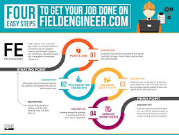 field engineer four easy steps to get your job done on field field engineer is an online and app driven on demand workforce of experienced and available telecom and network engineers and technicians
