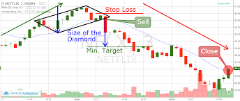 How to Trade <b>Diamond</b> Chart <b>Patterns</b> - Winning Strategies