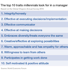 these are the top traits millennials look for in their managers the top 10 traits millennials look for in a manager