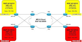 isp mpls core design i    ospf and bgp    complete with config    pe ce routing diagram
