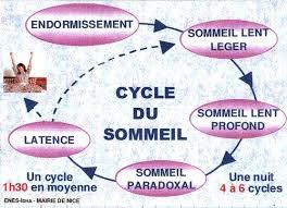 """Résultat de recherche d'images pour """"SOMMEIL"""""""