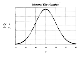 chapter 5 errors in chemical analysis the first on the left shows a plot of the normal distribution function a population mean mu equal to 50