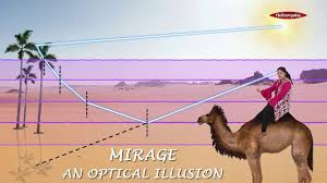 <b>Mirage</b> : An <b>optical</b> illusion | What is a <b>Mirage</b> and Why do we see a ...
