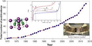 <b>Metal</b> hydride hydrogen compressors: A review - ScienceDirect
