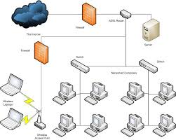 small business network design diagram   jpgcollection network design diagram examples pictures diagrams