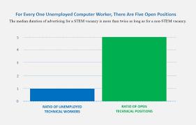 trump s draft high skill visa policy threatens us economy source brookings institution job vacancies and stem skills