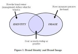 brand image figure 1 brand audit