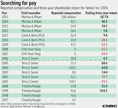 marissa er s figure compensation put in perspective an examination of ceo pay against trailing three year return on a year by year basis going back to 1999 indicates little correlation between compensation