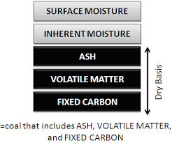 Image result for fixed carbon volatile matter