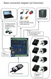Free shipping <b>CNC MACH3</b> USB <b>4</b> Axis 100KHz <b>USBCNC</b> Smooth ...