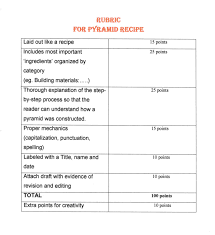 artifact  as write in a variety of transactional and expressive genres expanded essay a character s point of view recipe and comparison contrast paragraph