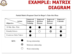 seven management  amp amp  planning toolsexplores relationship among the attributes of rows and columns     example  matrix diagram
