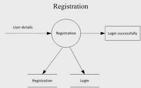 educational software  srs for online airline reservation system       data flow diagram