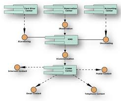 uml diagrams    composite structure diagram