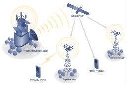 mobile satellite tv network diagrammobile satellite tv diagram