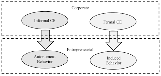 inhibition and encouragement of entrepreneurial behavior figure 1 informal and formal ce influences on employees entrepreneurial behavior source elaborated by the authors