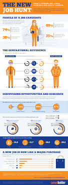 best images about job search infographics have you ever heard someone say oh i m not looking for a job either they re lying or they re not the smartest when it comes to their career