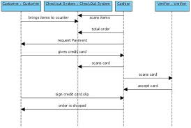 uml diagrams book store   programs and notes for mcasequence diagram for book store